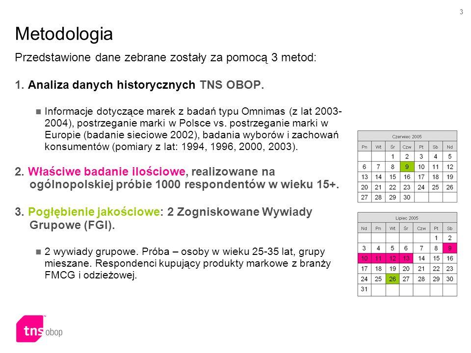 Metodologia Przedstawione dane zebrane zostały za pomocą 3 metod: