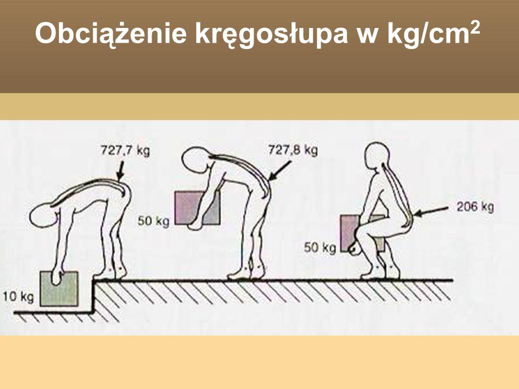 Obciążenie kręgosłupa w kg/cm2