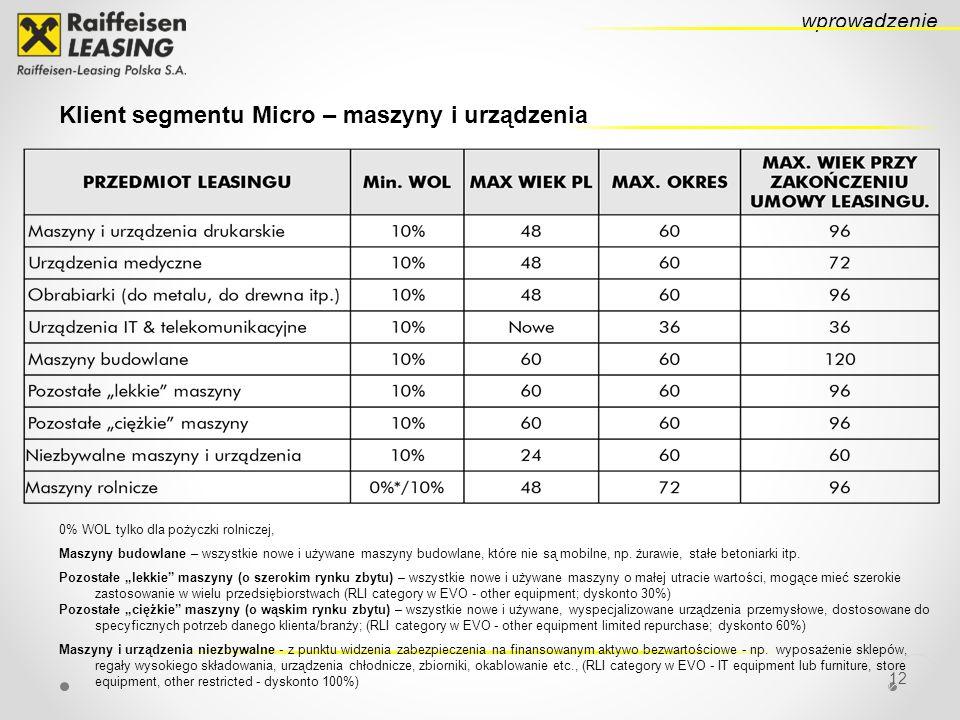 Klient segmentu Micro – maszyny i urządzenia