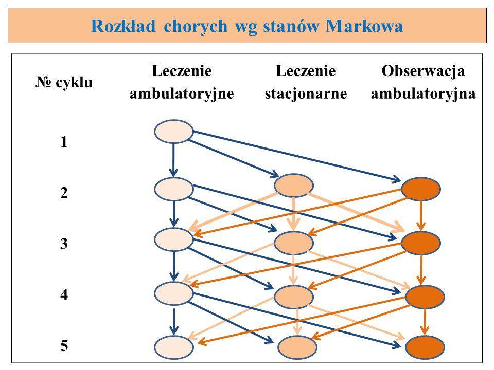 Rozkład chorych wg stanów Markowa