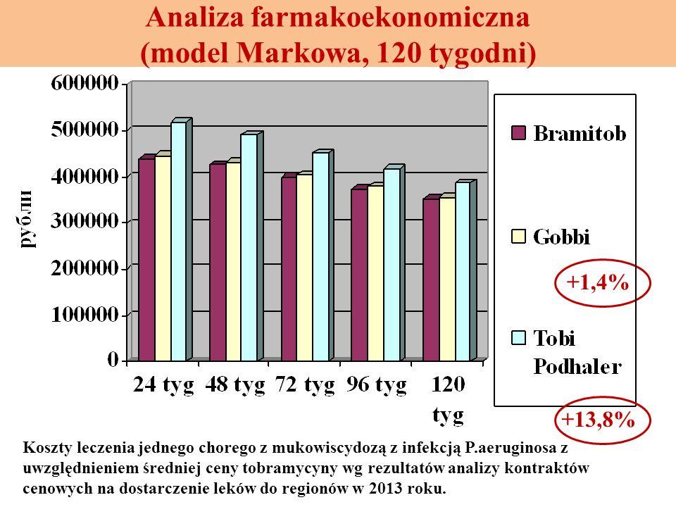 Analiza farmakoekonomiczna (model Markowa, 120 tygodni)