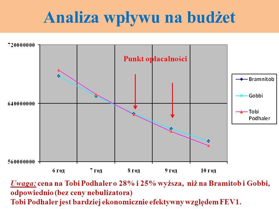 Analiza wpływu na budżet