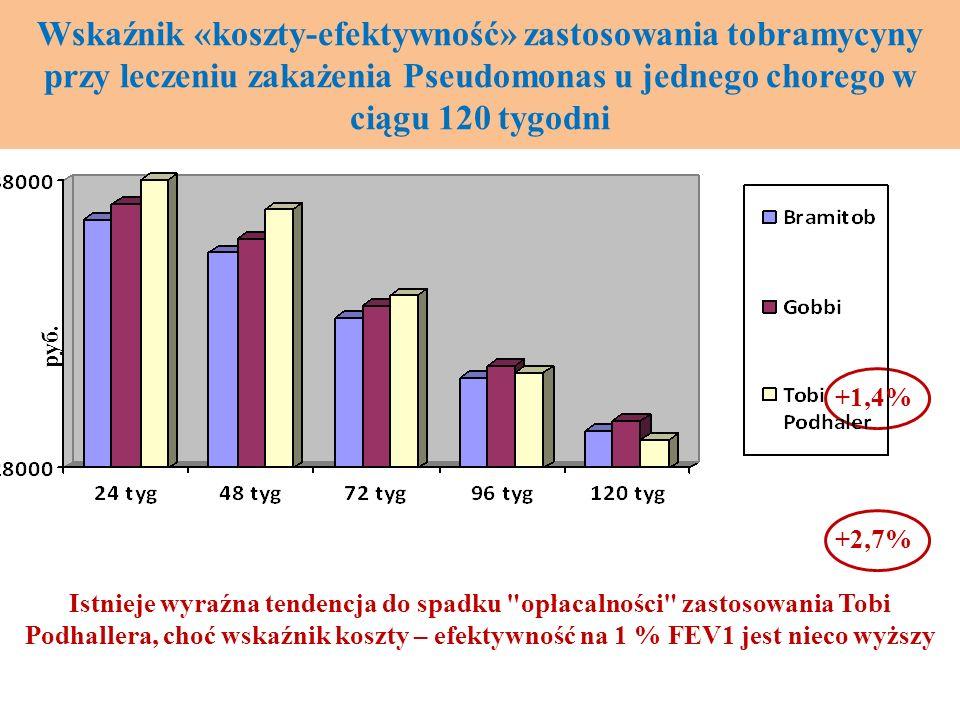 Wskaźnik «koszty-efektywność» zastosowania tobramycyny przy leczeniu zakażenia Pseudomonas u jednego chorego w ciągu 120 tygodni