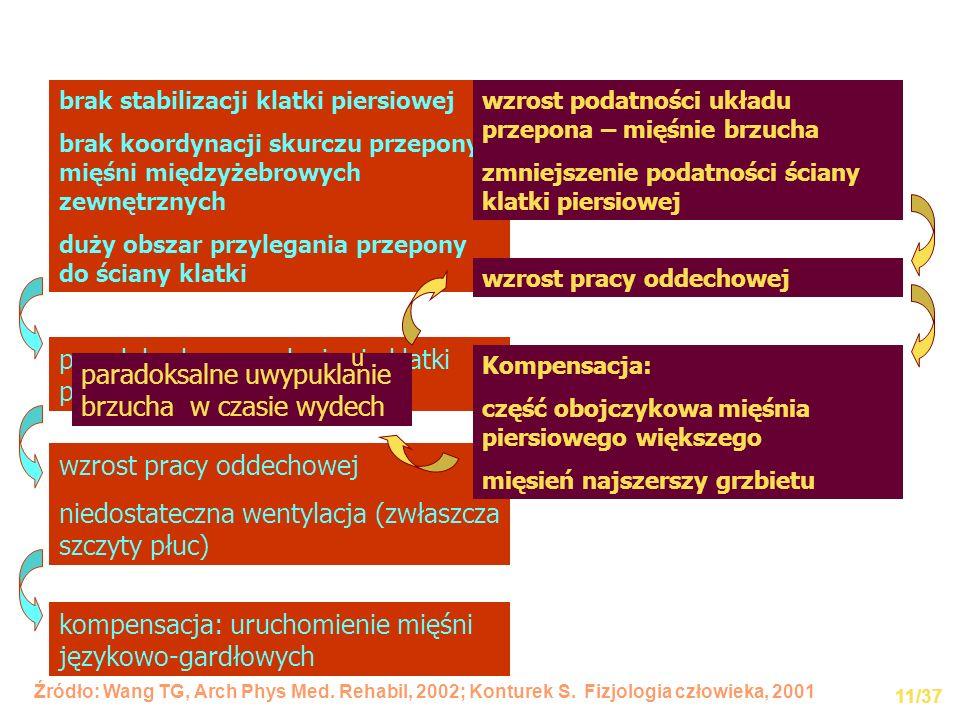 paradoksalne zapadanie się klatki piersiowej w czasie wdechu