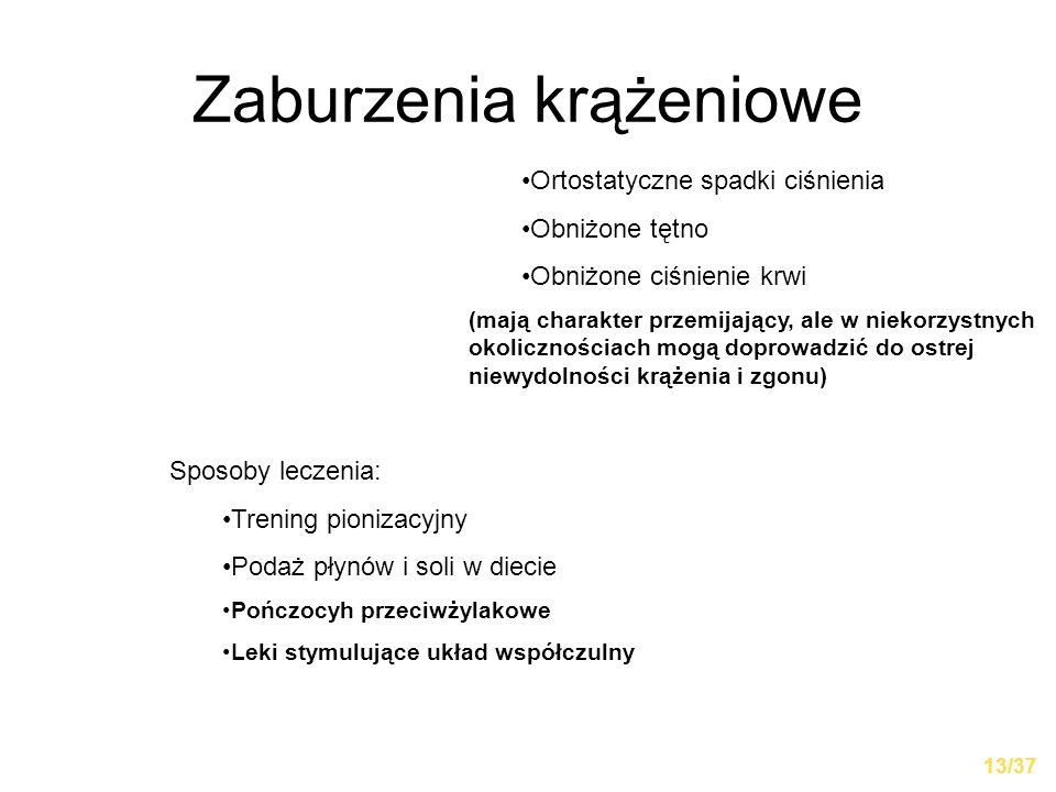 Zaburzenia krążeniowe