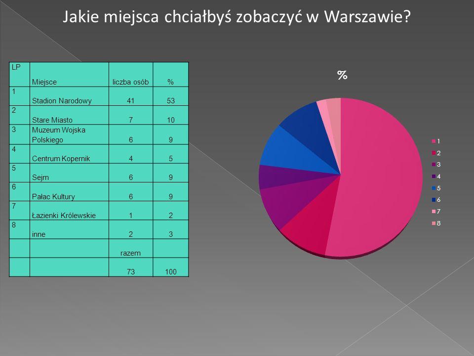 Jakie miejsca chciałbyś zobaczyć w Warszawie