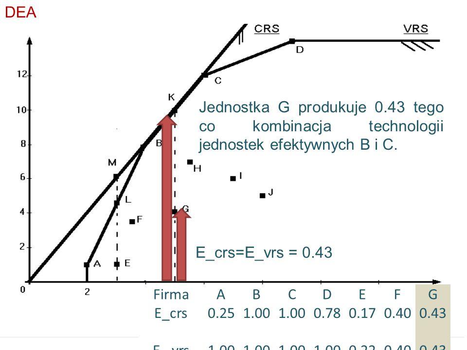 DEA Jednostka G produkuje 0.43 tego co kombinacja technologii jednostek efektywnych B i C. E_crs=E_vrs = 0.43.