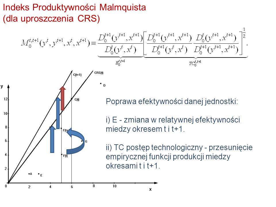 22 Indeks Produktywności Malmquista (dla uproszczenia CRS)