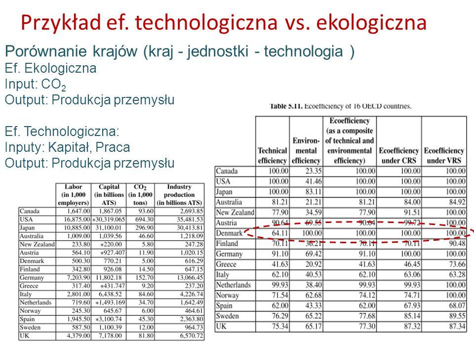 Przykład ef. technologiczna vs. ekologiczna