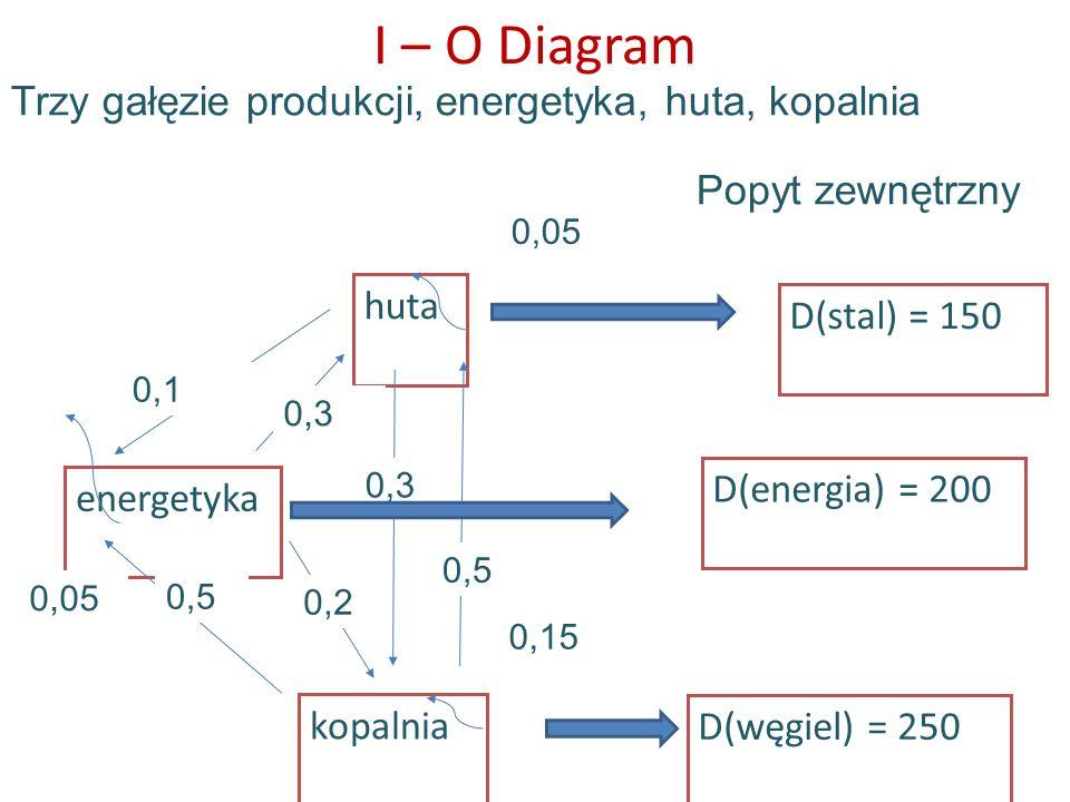 I – O Diagram Trzy gałęzie produkcji, energetyka, huta, kopalnia