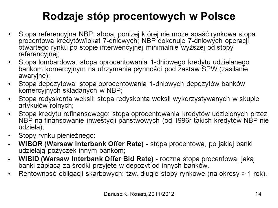 Rodzaje stóp procentowych w Polsce