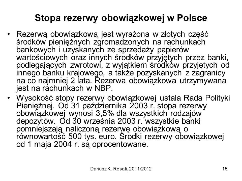 Stopa rezerwy obowiązkowej w Polsce