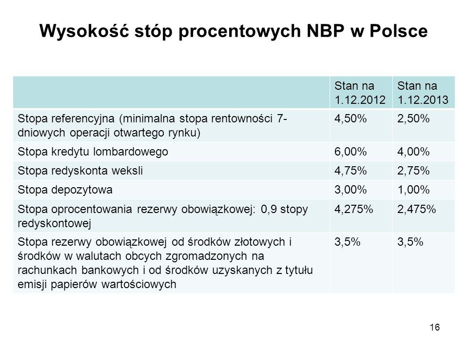 Wysokość stóp procentowych NBP w Polsce
