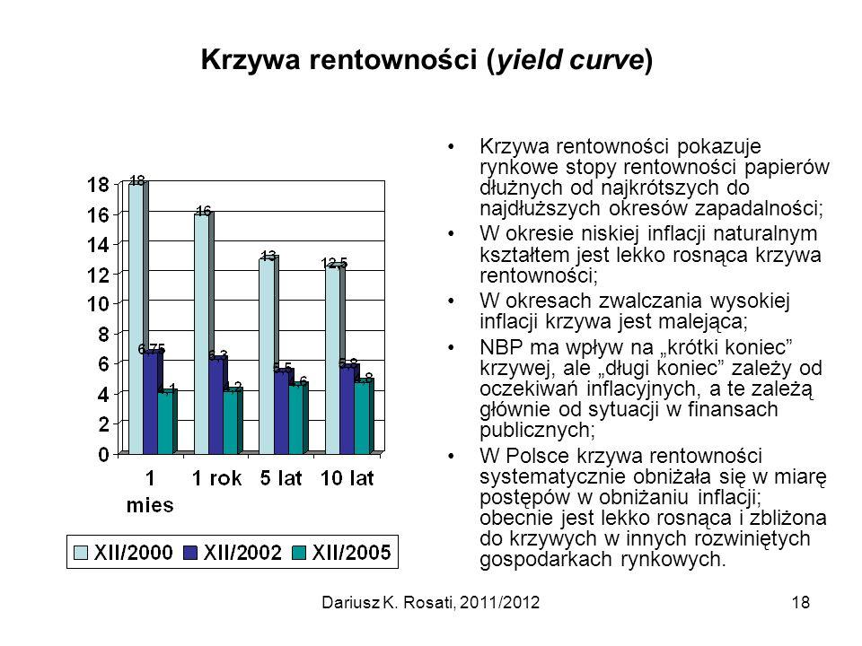 Krzywa rentowności (yield curve)