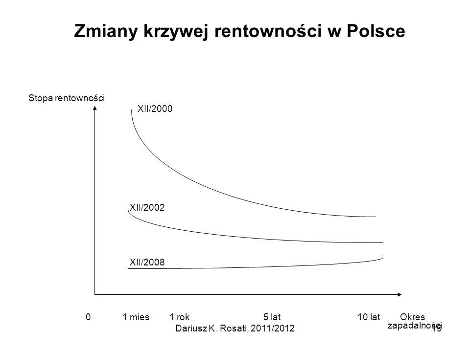 Zmiany krzywej rentowności w Polsce