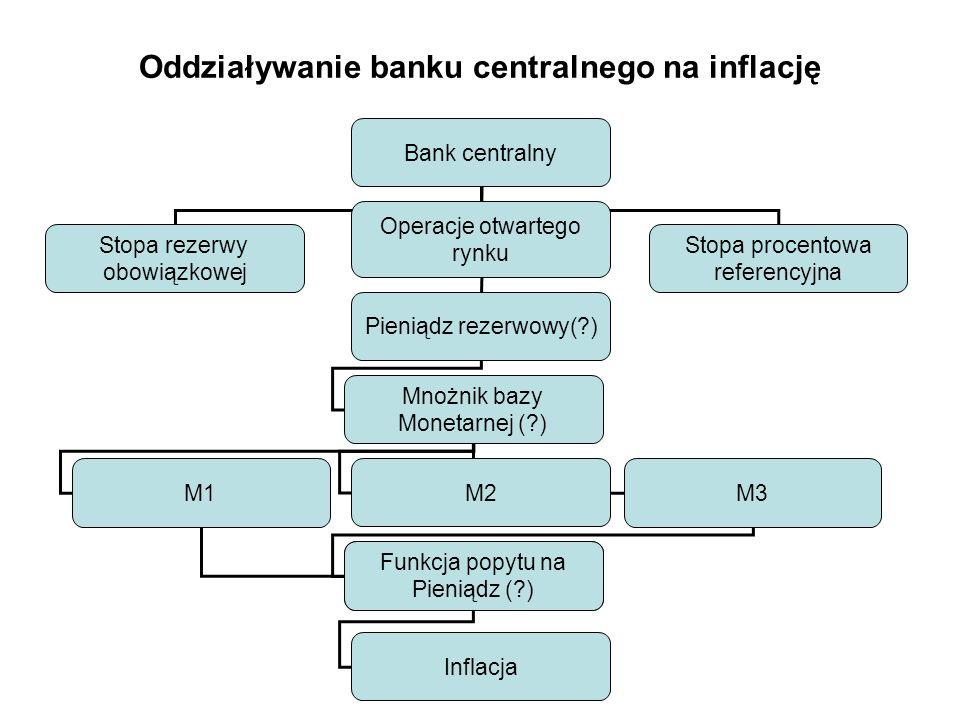 Oddziaływanie banku centralnego na inflację
