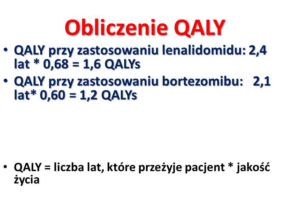 Obliczenie QALY QALY przy zastosowaniu lenalidomidu: 2,4 lat * 0,68 = 1,6 QALYs. QALY przy zastosowaniu bortezomibu: 2,1 lat* 0,60 = 1,2 QALYs.