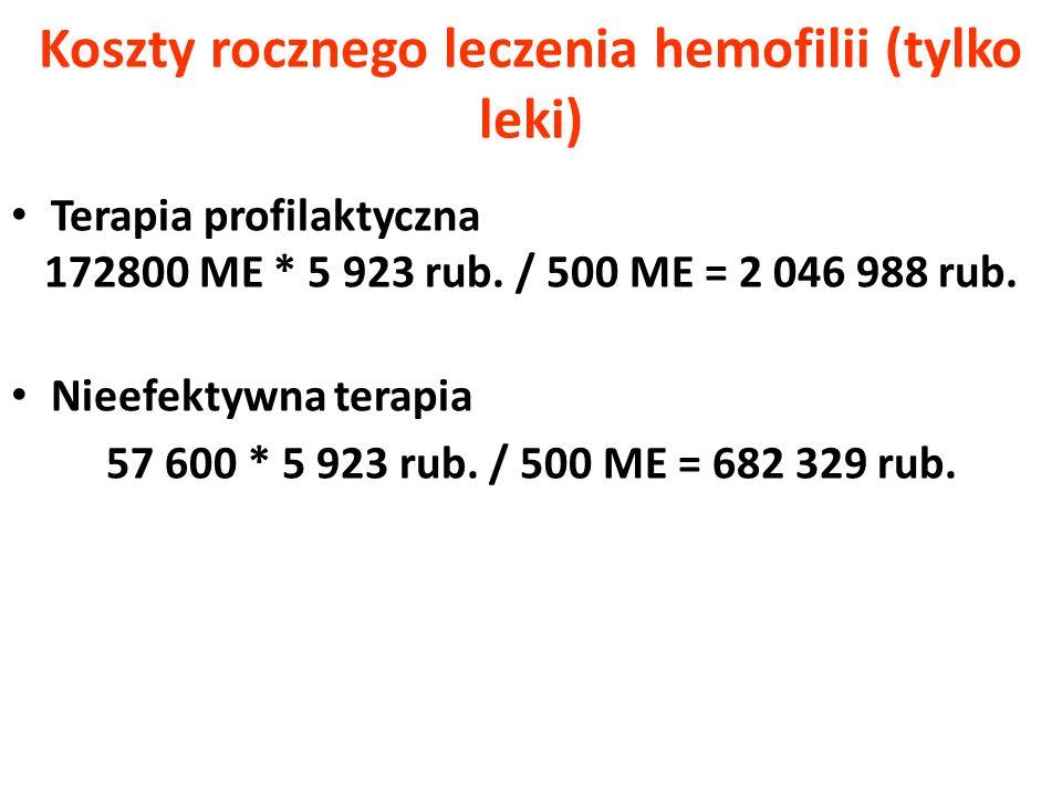 Koszty rocznego leczenia hemofilii (tylko leki)