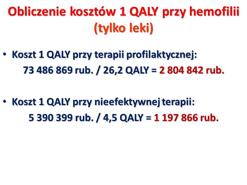 Obliczenie kosztów 1 QALY przy hemofilii (tylko leki)