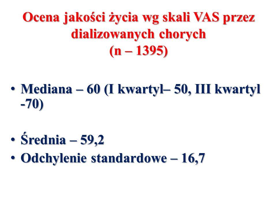 Ocena jakości życia wg skali VAS przez dializowanych chorych