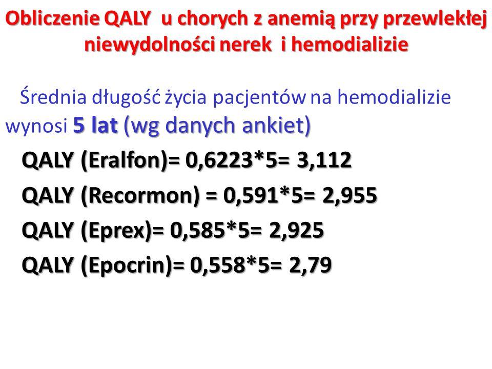 QALY (Eralfon)= 0,6223*5= 3,112 QALY (Recormon) = 0,591*5= 2,955