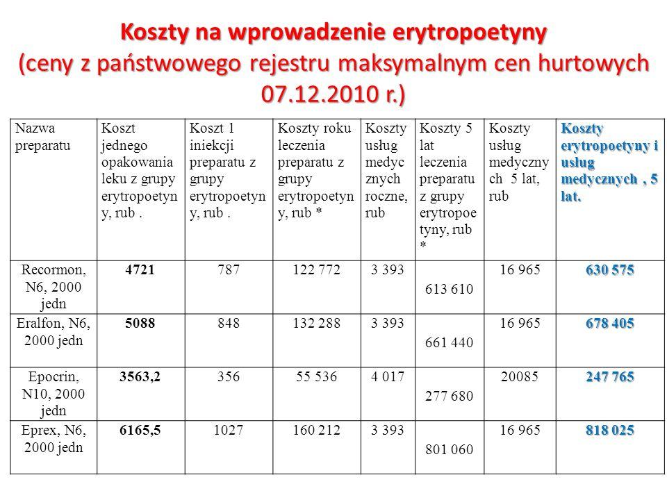 Koszty na wprowadzenie erytropoetyny