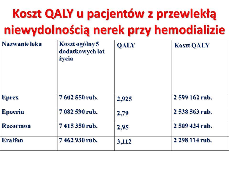 Koszt QALY u pacjentów z przewlekłą niewydolnością nerek przy hemodializie