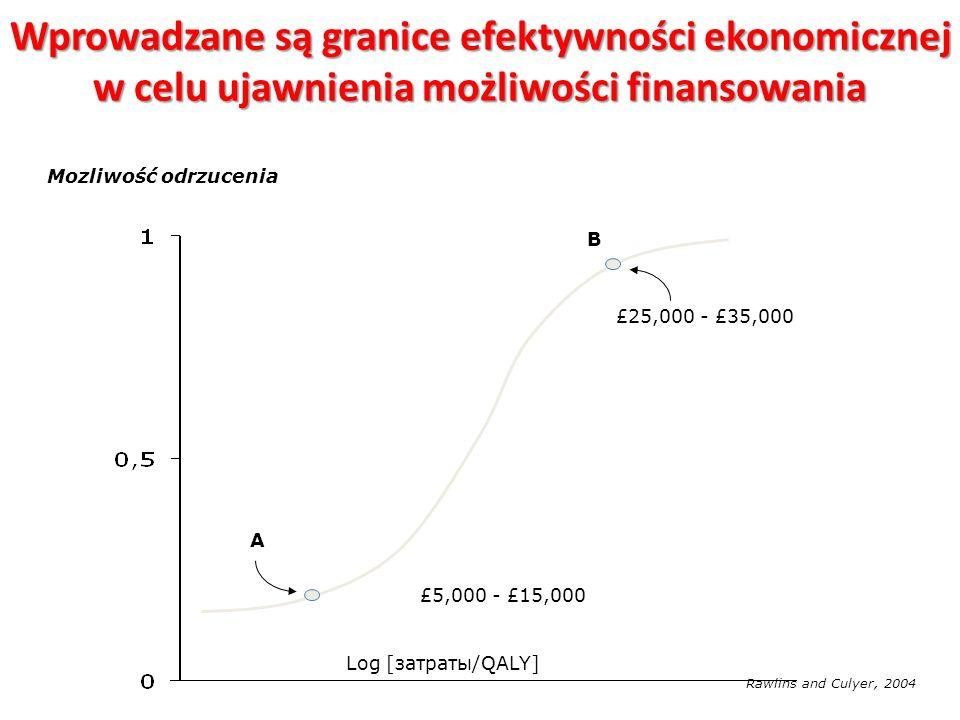 Wprowadzane są granice efektywności ekonomicznej w celu ujawnienia możliwości finansowania
