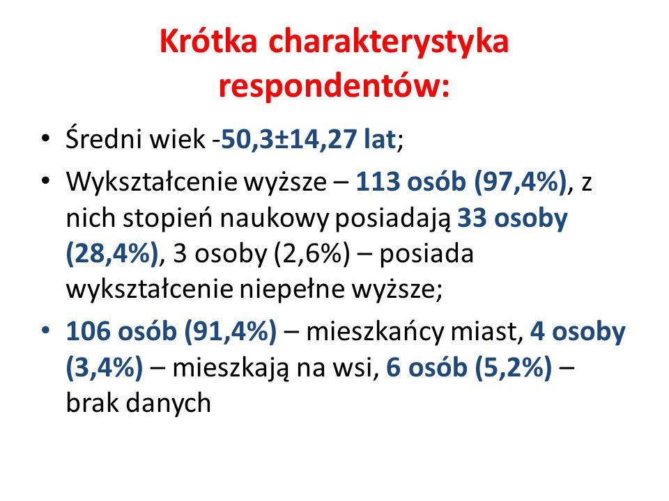 Krótka charakterystyka respondentów: