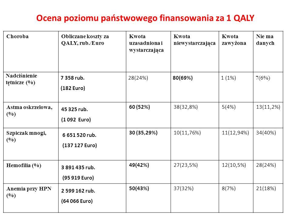 Ocena poziomu państwowego finansowania za 1 QALY