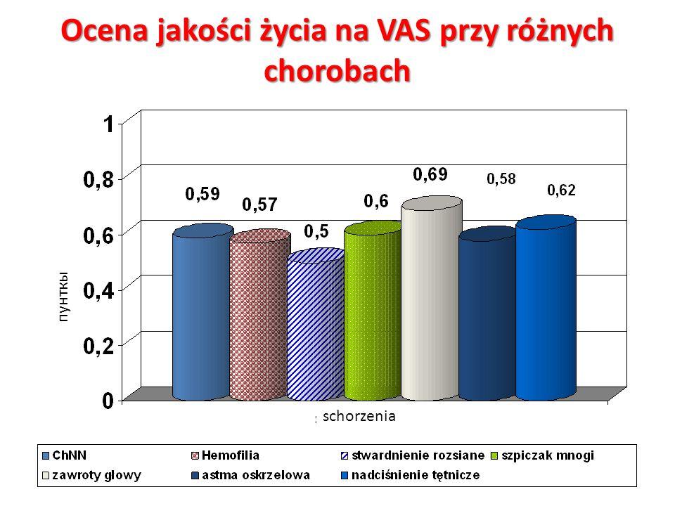 Ocena jakości życia na VAS przy różnych chorobach