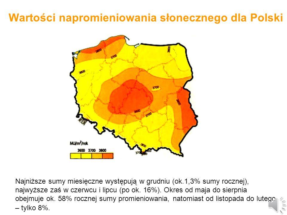 Wartości napromieniowania słonecznego dla Polski