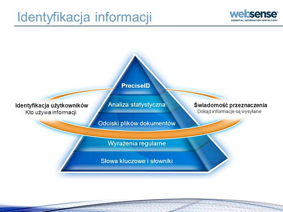 Identyfikacja informacji