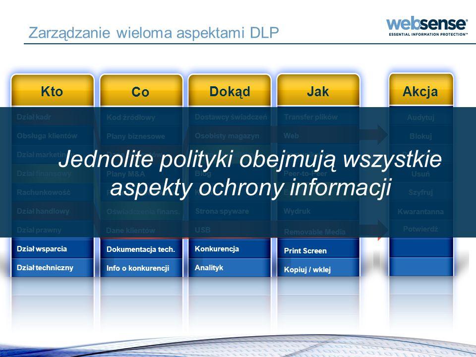 Zarządzanie wieloma aspektami DLP