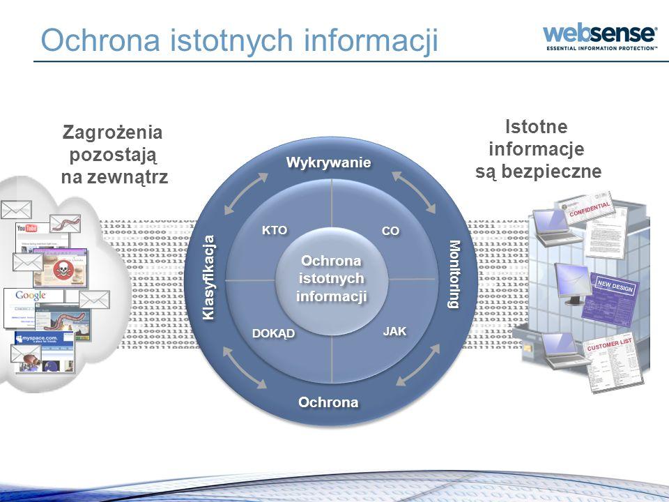 Ochrona istotnych informacji