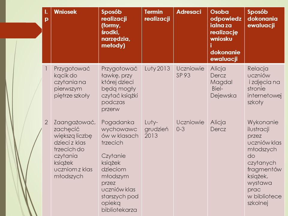 l.p Wniosek. Sposób realizacji. (formy, środki, narzędzia, metody) Termin realizacji. Adresaci.