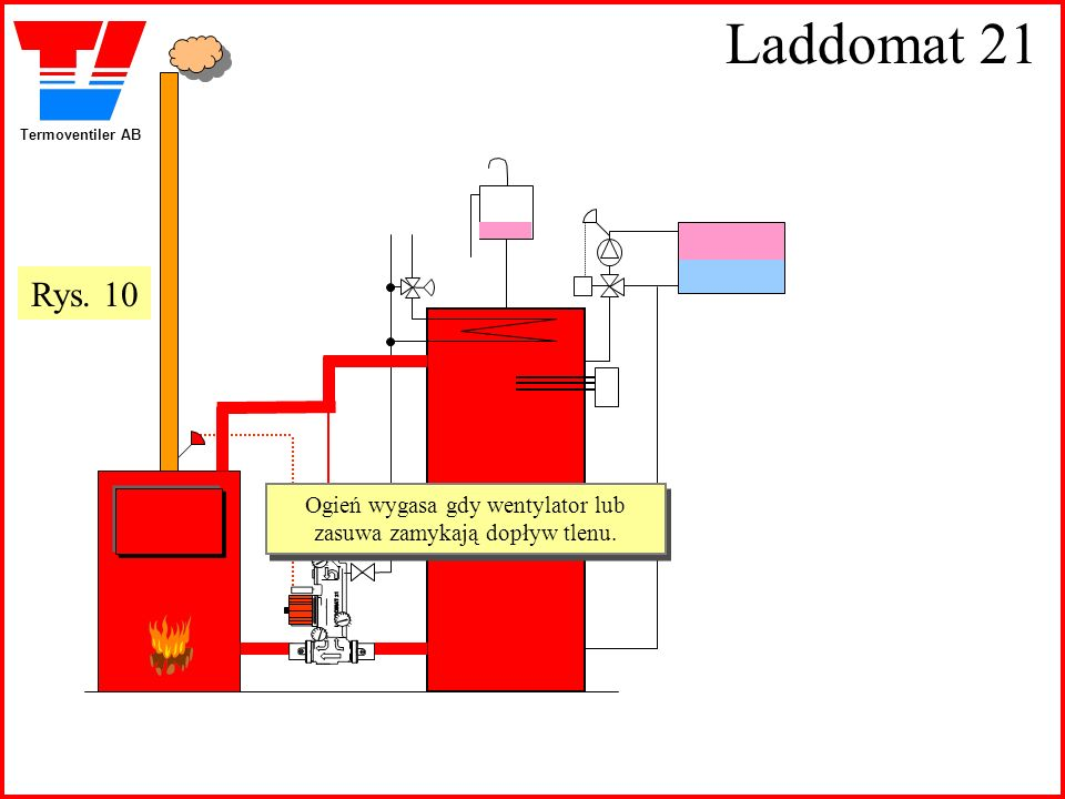 Ogień wygasa gdy wentylator lub zasuwa zamykają dopływ tlenu.