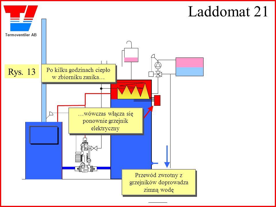 Laddomat 21 Rys. 13 Po kilku godzinach ciepło w zbiorniku zanika…