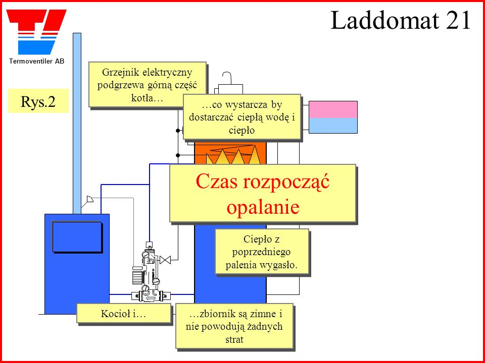 Laddomat 21 Czas rozpocząć opalanie Rys.2