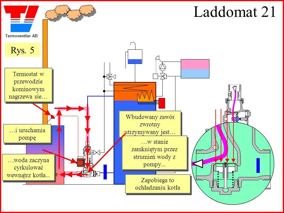 Laddomat 21 Rys. 5 Termostat w przewodzie kominowym nagrzewa sie…