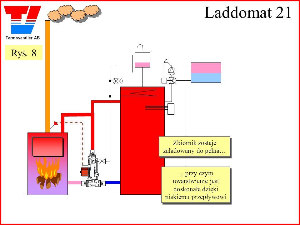 Laddomat 21 Rys. 8 Zbiornik zostaje załadowany do pełna…