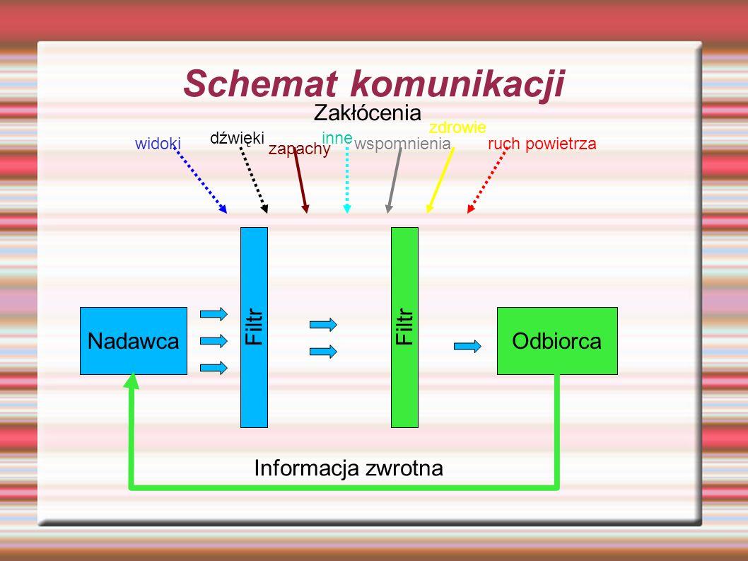 Schemat komunikacji Zakłócenia Nadawca Odbiorca Filtr Filtr