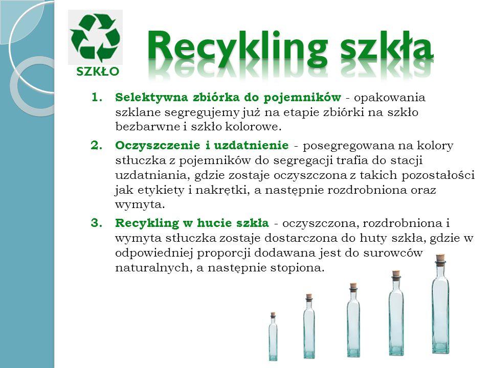 Recykling szkłaSZKŁO.