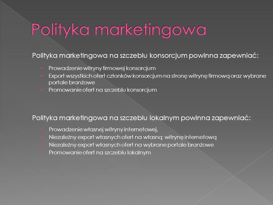 Polityka marketingowa