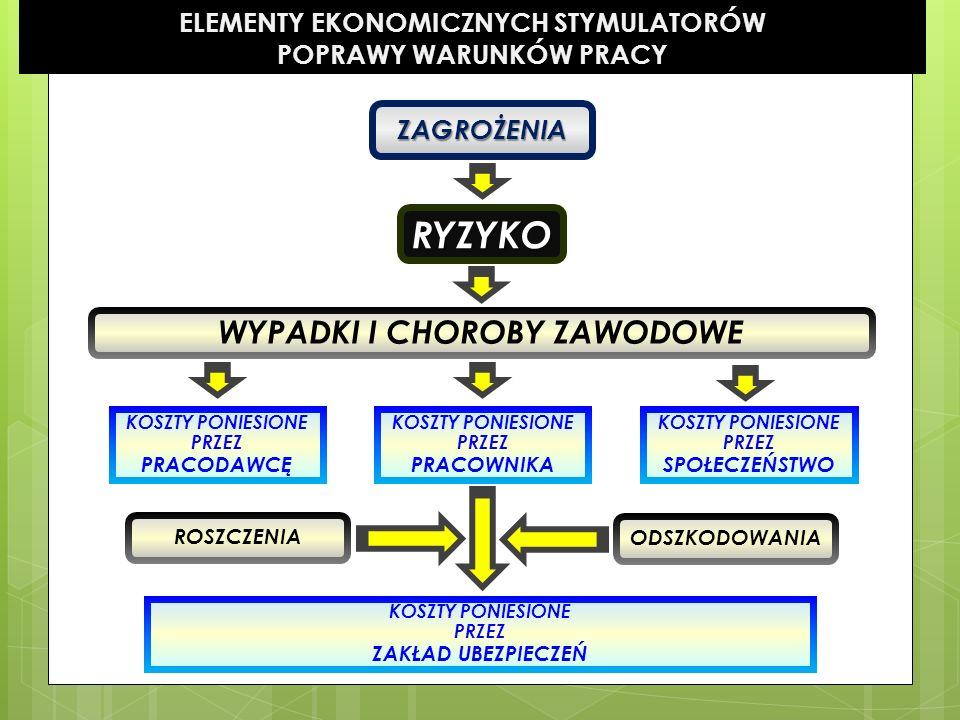 ELEMENTY EKONOMICZNYCH STYMULATORÓW POPRAWY WARUNKÓW PRACY