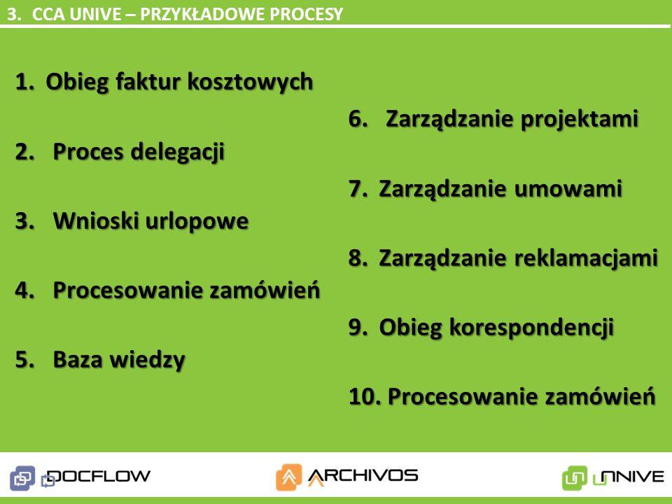Obieg faktur kosztowych Proces delegacji Wnioski urlopowe