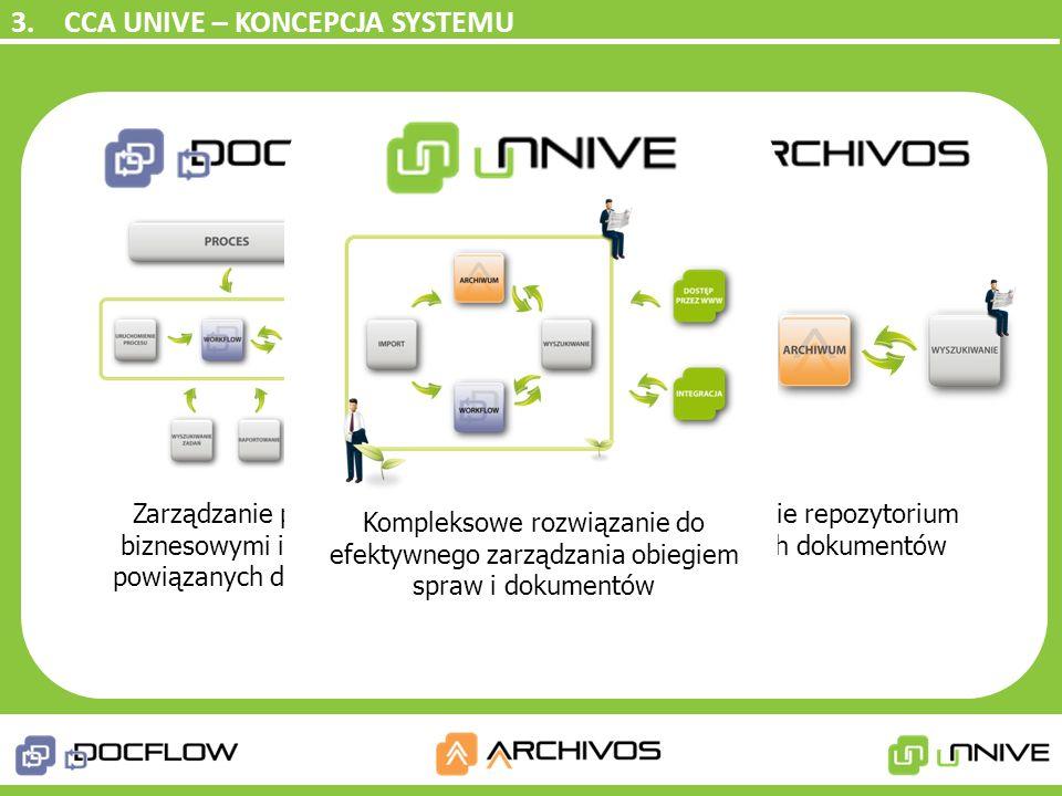 3. CCA UNIVE – KONCEPCJA SYSTEMU