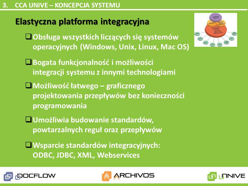 Elastyczna platforma integracyjna