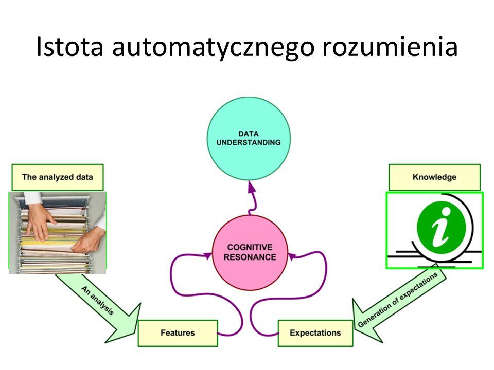 Istota automatycznego rozumienia