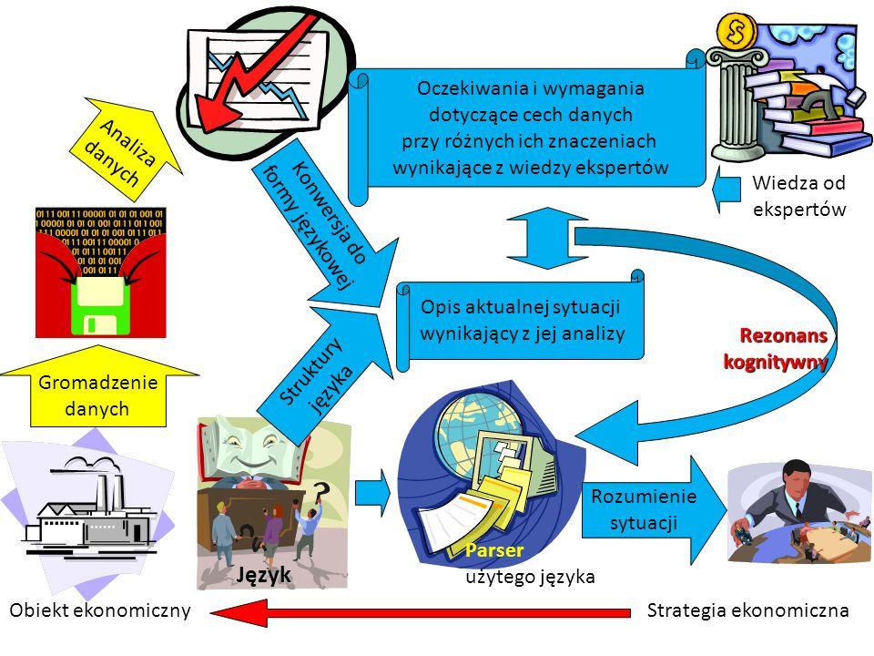 Język Obiekt ekonomiczny Gromadzenie danych Analiza danych